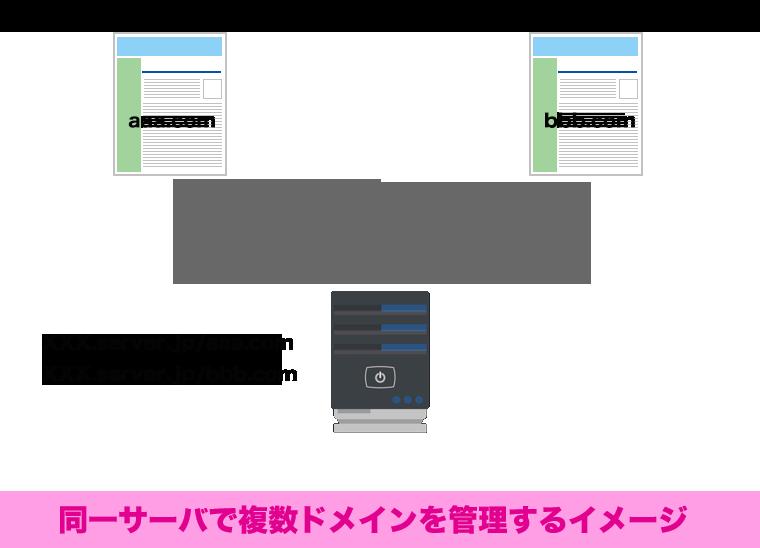 同一サーバで複数ドメインを管理するイメージ
